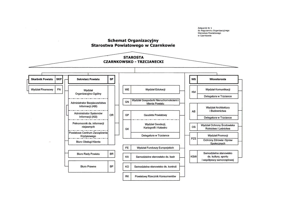 Schemat Organizacyjny Starostwa Powiatowego w Czarnkowie